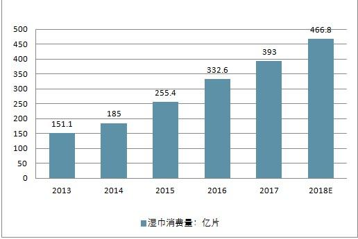 2013-2018中国湿巾消费变化